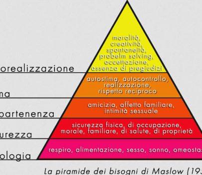 Piramide di Maslow: i bisogni primari dell'uomo